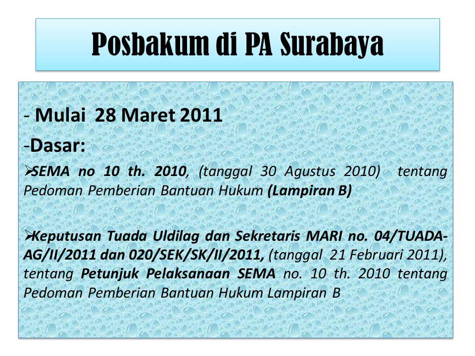 Volume perkara Pengadilan Agama Surabaya 2009, 2010, & sekarang a)Kelas : IA b)Perkara yang diterima -Tahun 2009 : 4433 -Tahun 2010 : 5338 (naik 20,41