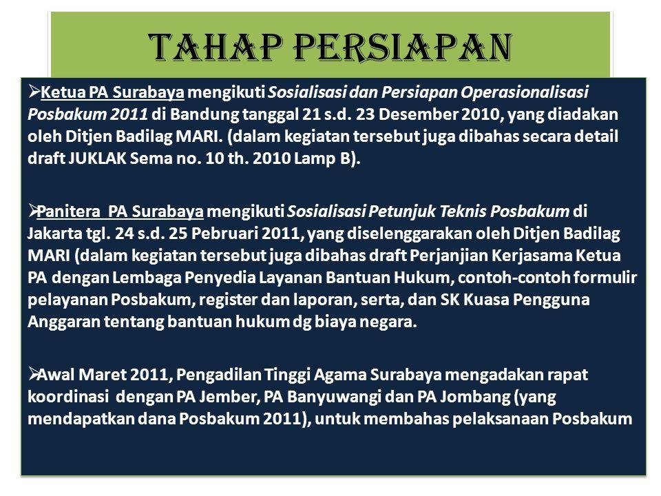 Posbakum di PA Surabaya - Mulai 28 Maret 2011 -Dasar:  SEMA no 10 th. 2010, (tanggal 30 Agustus 2010) tentang Pedoman Pemberian Bantuan Hukum (Lampir