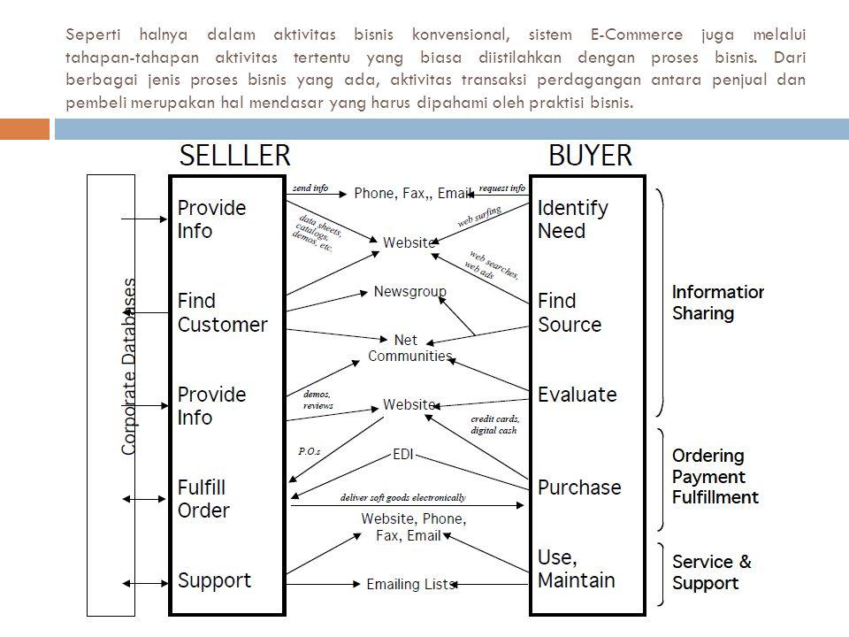  Pada gambar di atas terlihat, bahwa perusahaan, sekelompok orang, atau individu yang ingin menawarkan produk atau jasanya, dapat memulai rangkaian bisnis dengan menggunakan internet sebagai media berkomunikasi (Kosiur, 1997).