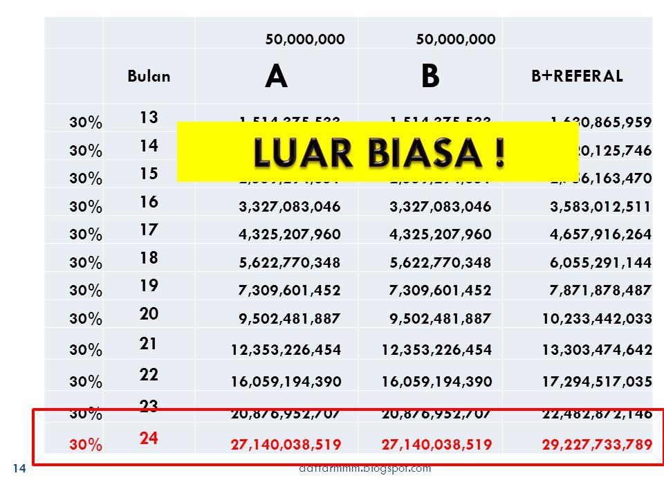 daftarmmm.blogspot.com 14 50,000,000 Bulan AB B+REFERAL 30% 13 1,514,375,533 1,630,865,959 30% 14 1,968,688,193 2,120,125,746 30% 15 2,559,294,651 2,7