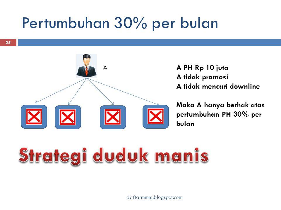 Pertumbuhan 30% per bulan daftarmmm.blogspot.com 25 A A PH Rp 10 juta A tidak promosi A tidak mencari downline Maka A hanya berhak atas pertumbuhan PH 30% per bulan