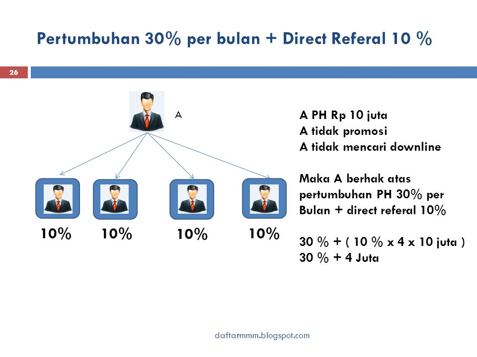 Pertumbuhan 30% per bulan + Direct Referal 10 % daftarmmm.blogspot.com 26 A A PH Rp 10 juta A tidak promosi A tidak mencari downline Maka A berhak atas pertumbuhan PH 30% per Bulan + direct referal 10% 30 % + ( 10 % x 4 x 10 juta ) 30 % + 4 Juta 10%