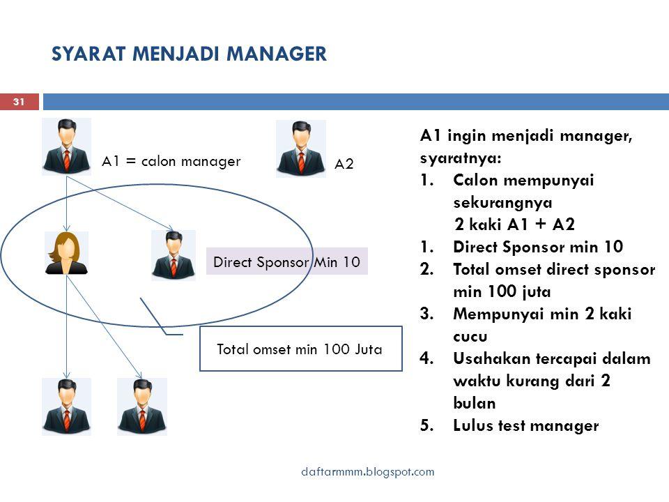 SYARAT MENJADI MANAGER daftarmmm.blogspot.com 31 A1 = calon manager A1 ingin menjadi manager, syaratnya: 1.Calon mempunyai sekurangnya 2 kaki A1 + A2