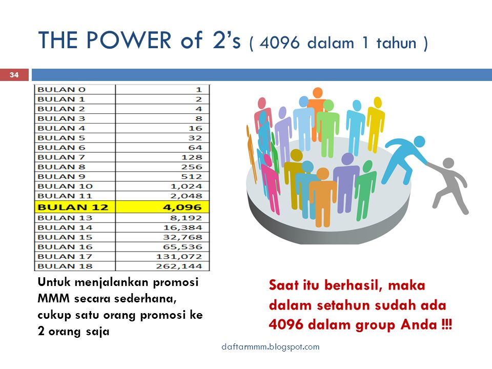 THE POWER of 2's ( 4096 dalam 1 tahun ) daftarmmm.blogspot.com 34 Untuk menjalankan promosi MMM secara sederhana, cukup satu orang promosi ke 2 orang