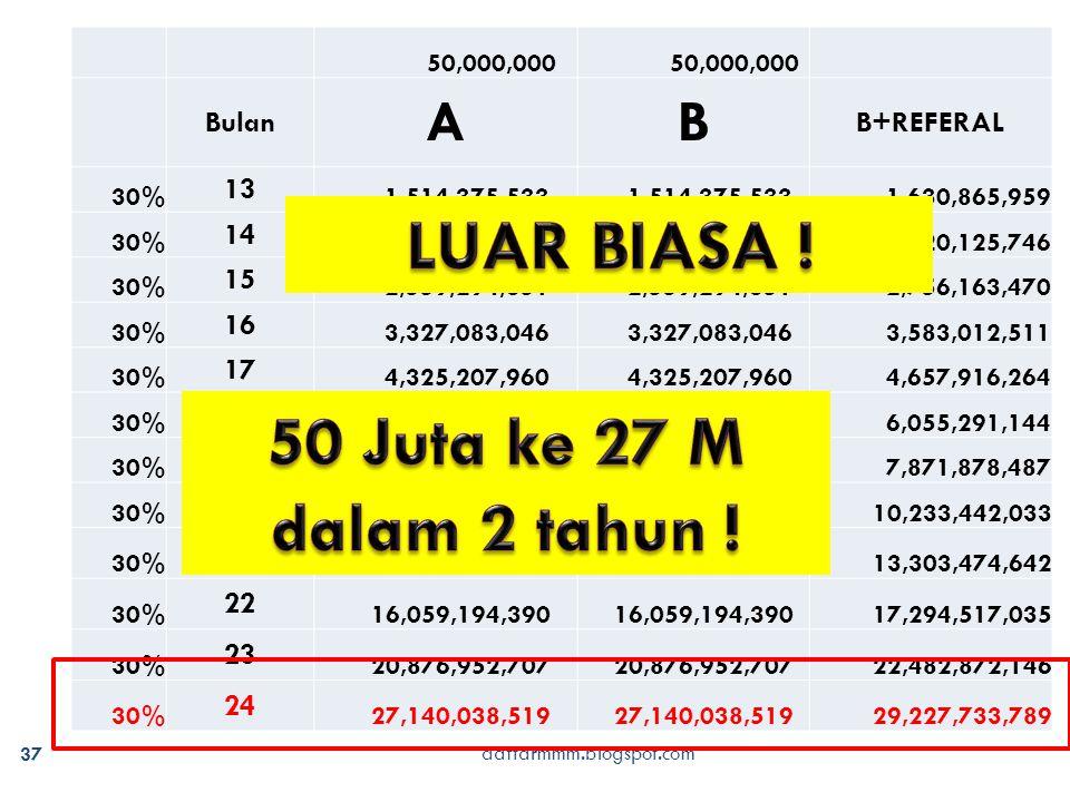 daftarmmm.blogspot.com 37 50,000,000 Bulan AB B+REFERAL 30% 13 1,514,375,533 1,630,865,959 30% 14 1,968,688,193 2,120,125,746 30% 15 2,559,294,651 2,7