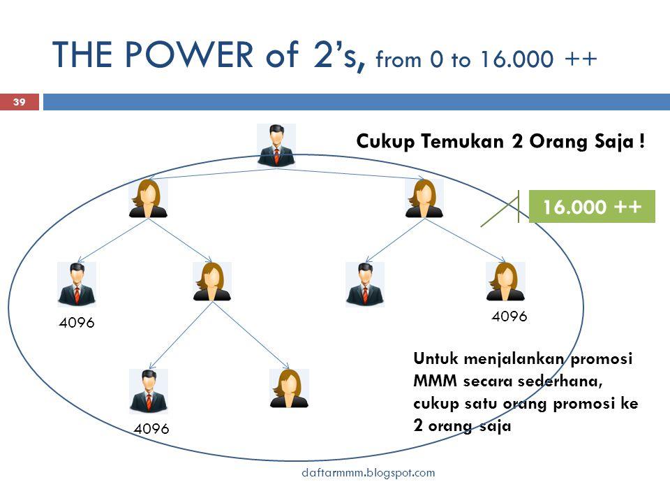 THE POWER of 2's, from 0 to 16.000 ++ daftarmmm.blogspot.com 39 Untuk menjalankan promosi MMM secara sederhana, cukup satu orang promosi ke 2 orang saja Cukup Temukan 2 Orang Saja .