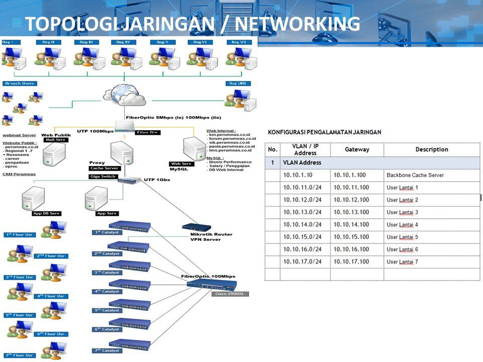 Topologi Jaringan : TOPOLOGI JARINGAN / NETWORKING