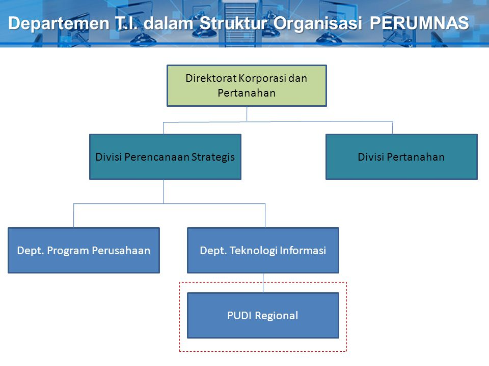 Departemen T.I. dalam Struktur Organisasi PERUMNAS Direktorat Korporasi dan Pertanahan Divisi Perencanaan StrategisDivisi Pertanahan Dept. Teknologi I