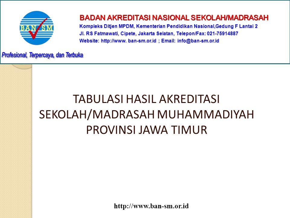 REKAPITULASI HASIL AKREDITASI MUHAMMADIYAH PROVINSI JAWA TIMUR Total Akreditasi Muhammadiyah di Provinsi Jawa timur adalah 665 sekolah/madrasah, yang terdiri dari: a.