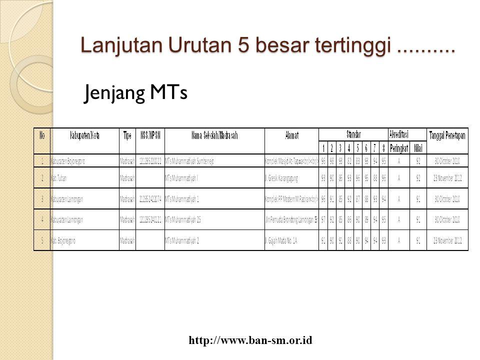 Lanjutan Urutan 5 besar tertinggi.......... Jenjang MTs http://www.ban-sm.or.id