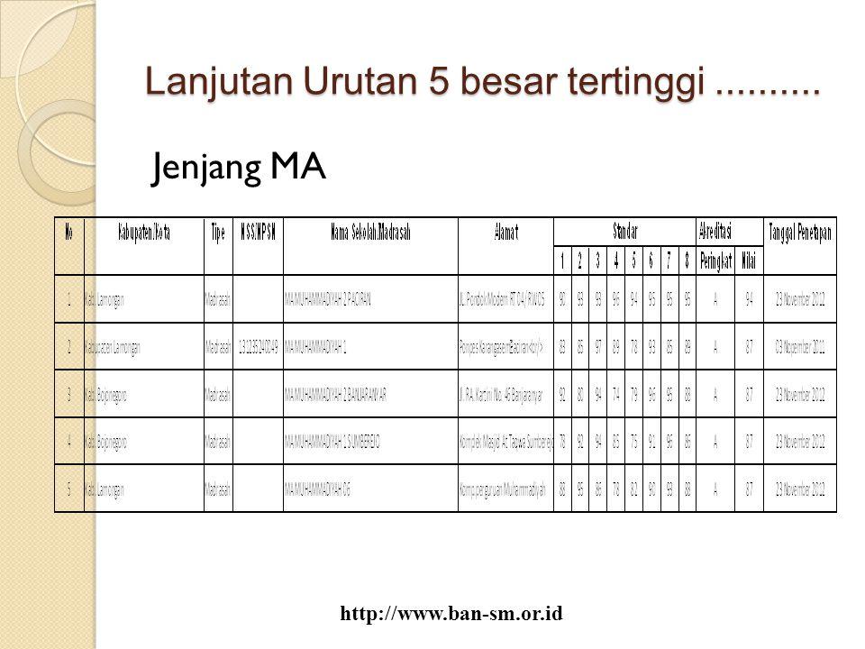 Lanjutan Urutan 5 besar tertinggi.......... Jenjang MA http://www.ban-sm.or.id