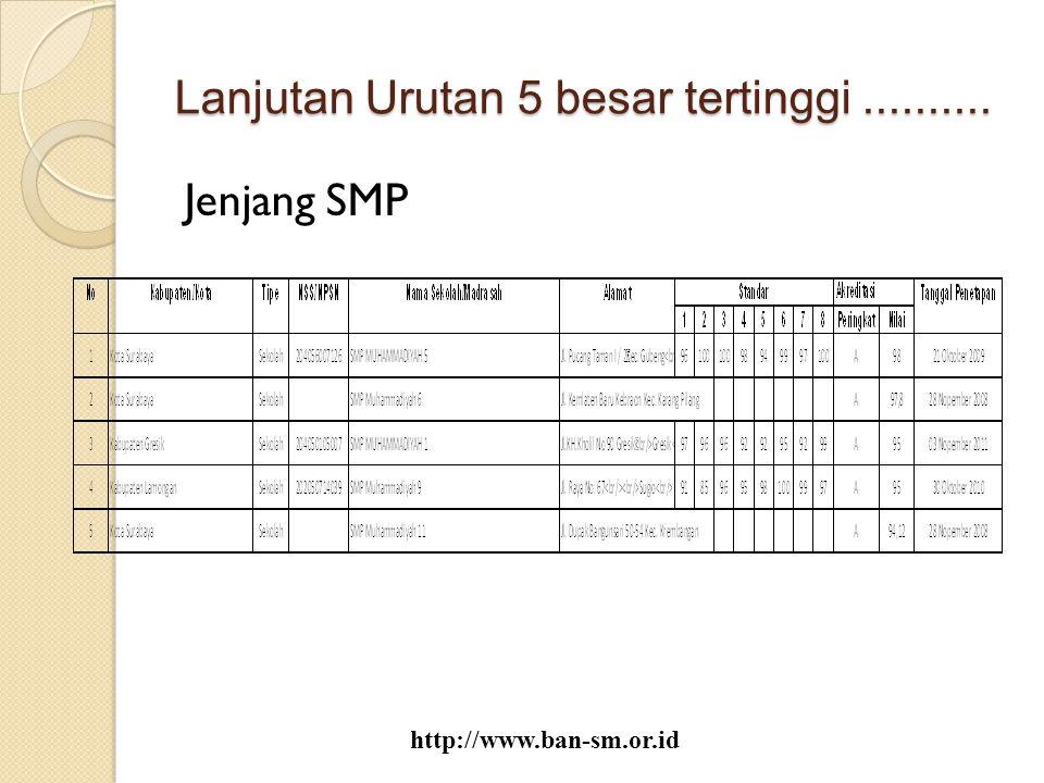Lanjutan Urutan 5 besar tertinggi.......... Jenjang SMP http://www.ban-sm.or.id