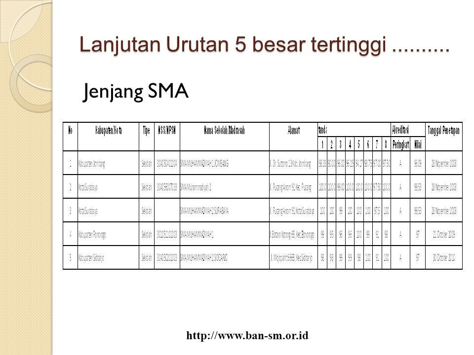 Lanjutan Urutan 5 besar tertinggi.......... Jenjang SMA http://www.ban-sm.or.id