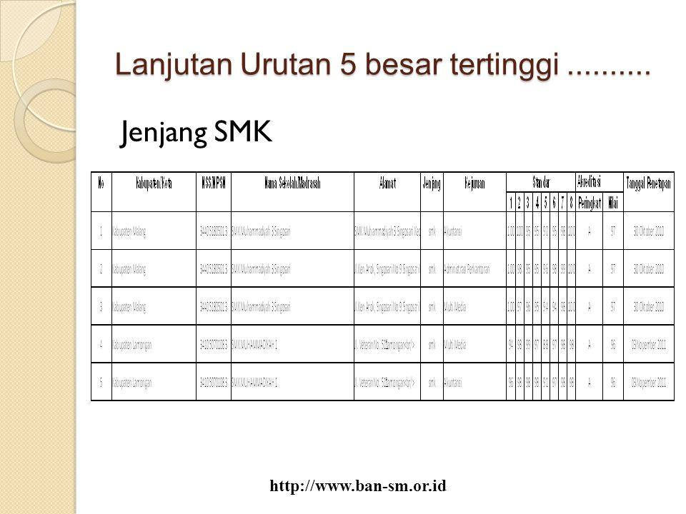 Lanjutan Urutan 5 besar tertinggi.......... Jenjang SMK http://www.ban-sm.or.id