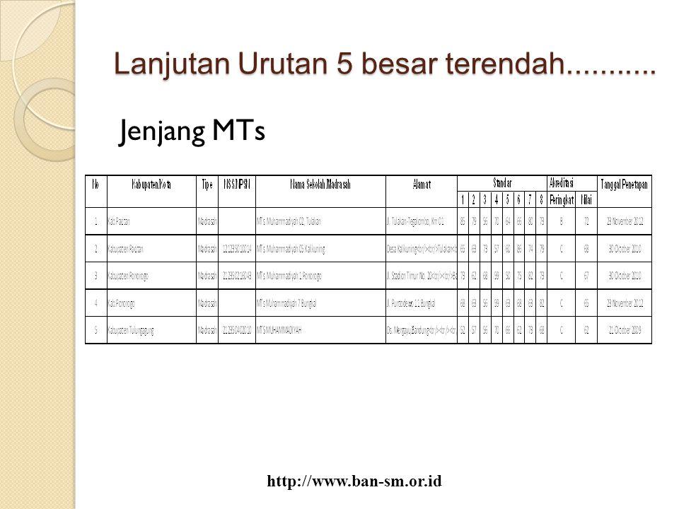 Lanjutan Urutan 5 besar terendah........... Jenjang MTs http://www.ban-sm.or.id