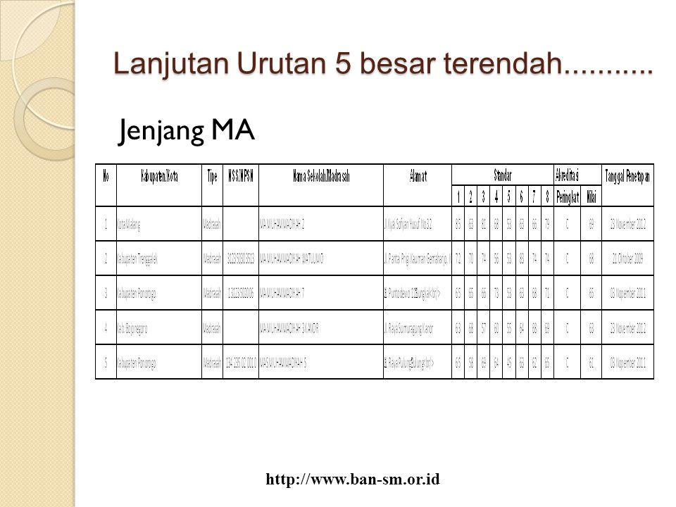 Lanjutan Urutan 5 besar terendah........... Jenjang MA http://www.ban-sm.or.id