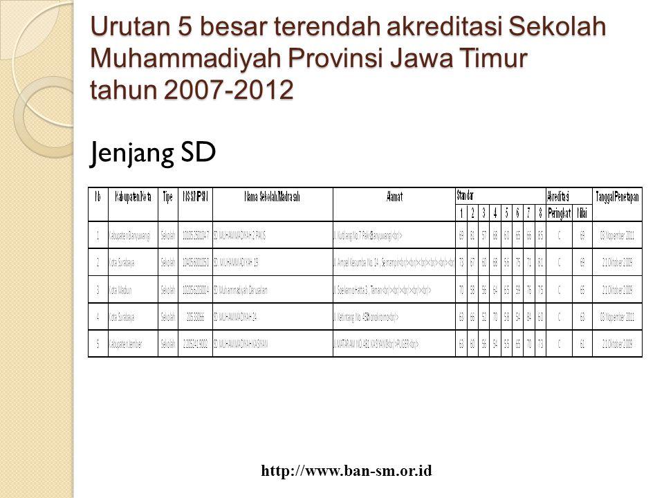 Urutan 5 besar terendah akreditasi Sekolah Muhammadiyah Provinsi Jawa Timur tahun 2007-2012 Jenjang SD http://www.ban-sm.or.id