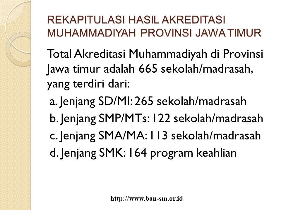 REKAPITULASI HASIL AKREDITASI MUHAMMADIYAH PROVINSI JAWA TIMUR Total Akreditasi Muhammadiyah di Provinsi Jawa timur adalah 665 sekolah/madrasah, yang