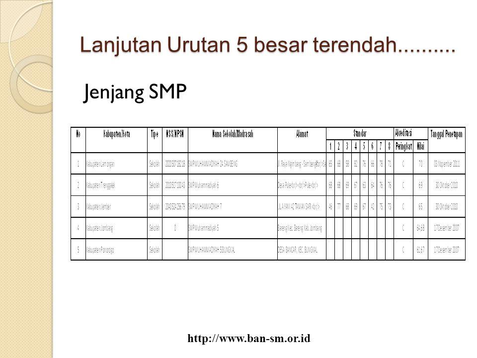 Lanjutan Urutan 5 besar terendah.......... Jenjang SMP http://www.ban-sm.or.id
