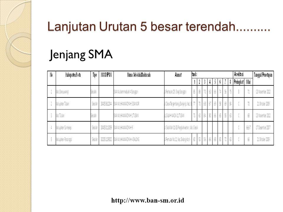 Lanjutan Urutan 5 besar terendah.......... Jenjang SMA http://www.ban-sm.or.id