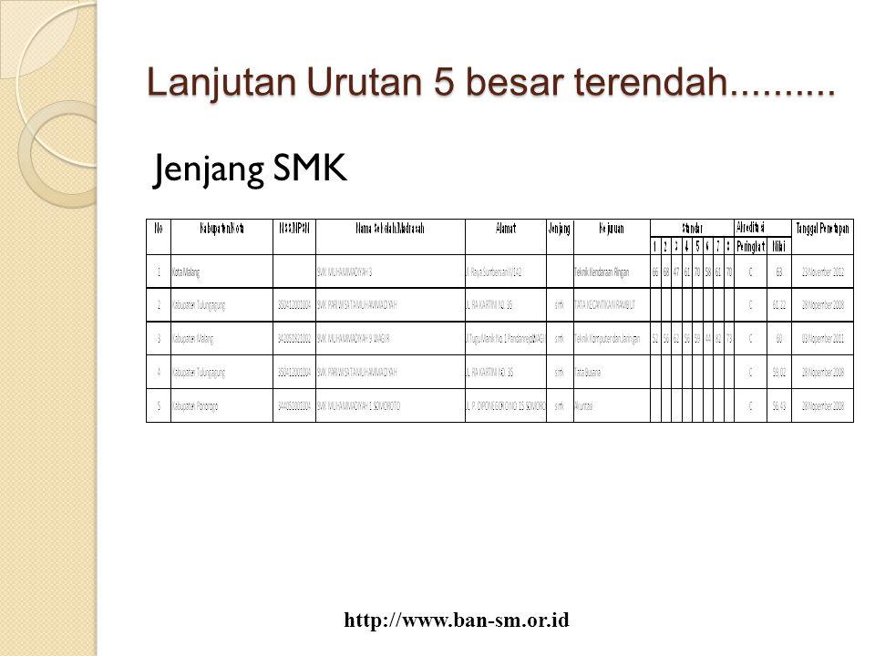 Lanjutan Urutan 5 besar terendah.......... Jenjang SMK http://www.ban-sm.or.id