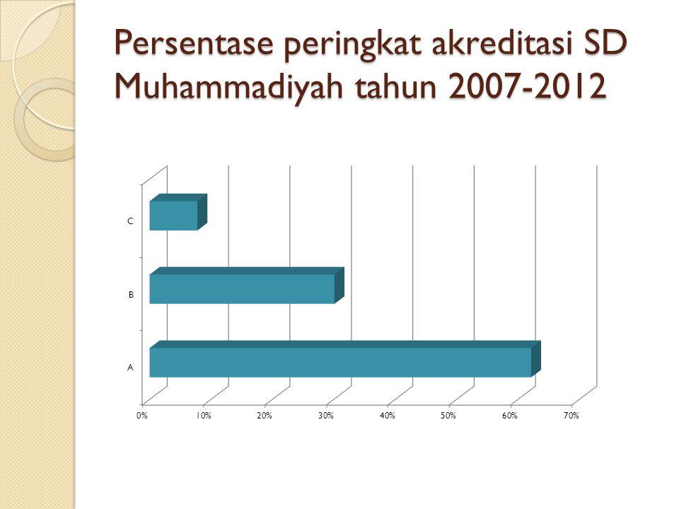 Persentase peringkat akreditasi SD Muhammadiyah tahun 2007-2012