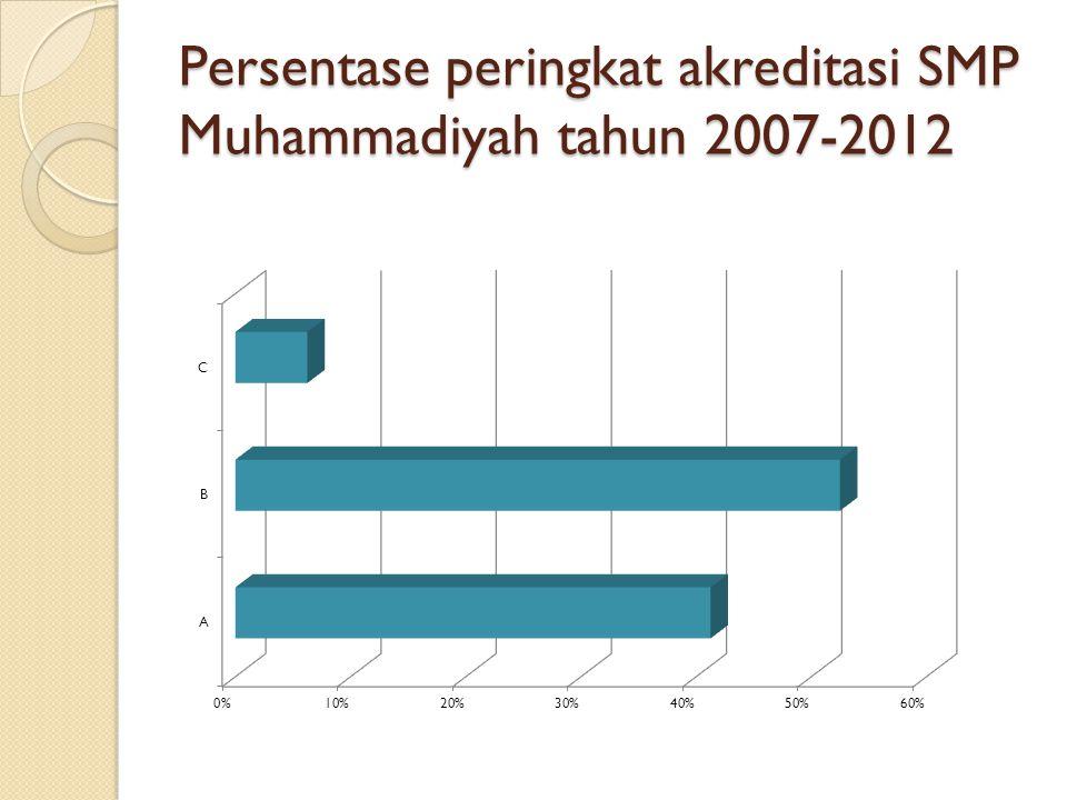Persentase peringkat akreditasi SMP Muhammadiyah tahun 2007-2012