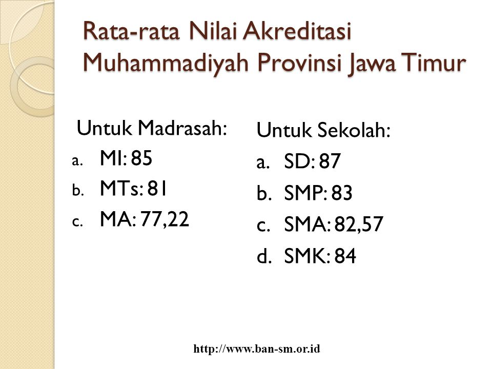 Rata-rata Nilai Akreditasi Muhammadiyah Provinsi Jawa Timur Untuk Madrasah: a. MI: 85 b. MTs: 81 c. MA: 77,22 Untuk Sekolah: a.SD: 87 b.SMP: 83 c.SMA: