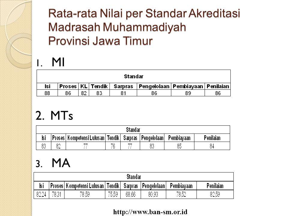 Rata-rata Nilai per Standar Akreditasi Madrasah Muhammadiyah Provinsi Jawa Timur 1. MI 2. MTs 3. MA http://www.ban-sm.or.id