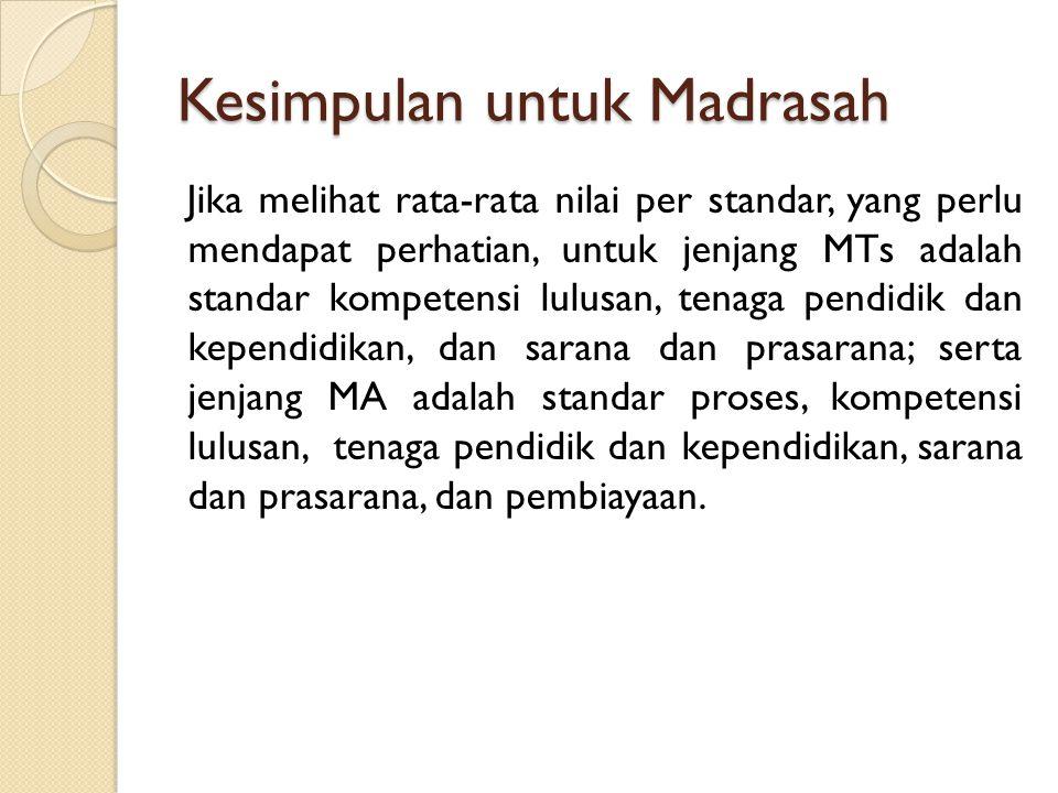 Kesimpulan untuk Madrasah Jika melihat rata-rata nilai per standar, yang perlu mendapat perhatian, untuk jenjang MTs adalah standar kompetensi lulusan