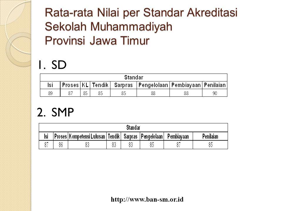Rata-rata Nilai per Standar Akreditasi Sekolah Muhammadiyah Provinsi Jawa Timur 1. SD 2. SMP http://www.ban-sm.or.id