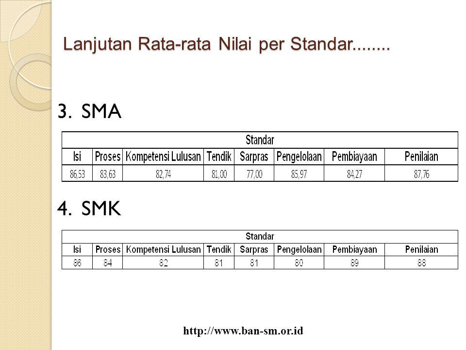 Persentase peringkat akreditasi SMA Muhammadiyah tahun 2007-2012