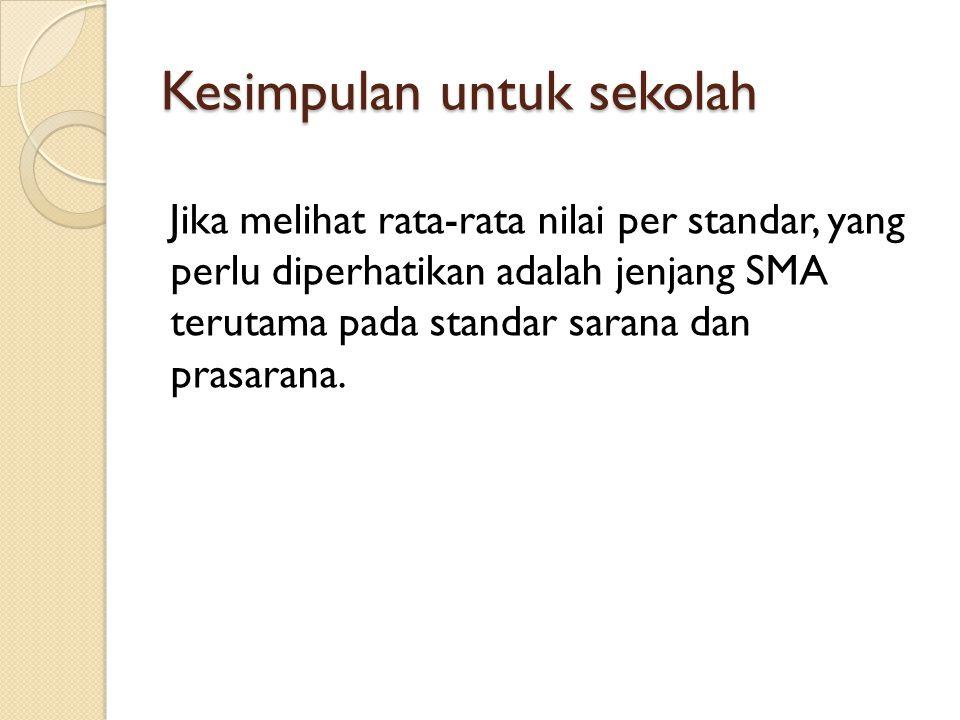 Urutan 5 besar Tertinggi akreditasi Madrasah Muhammadiyah Provinsi Jawa Timur tahun 2007-2012 Jenjang MI http://www.ban-sm.or.id