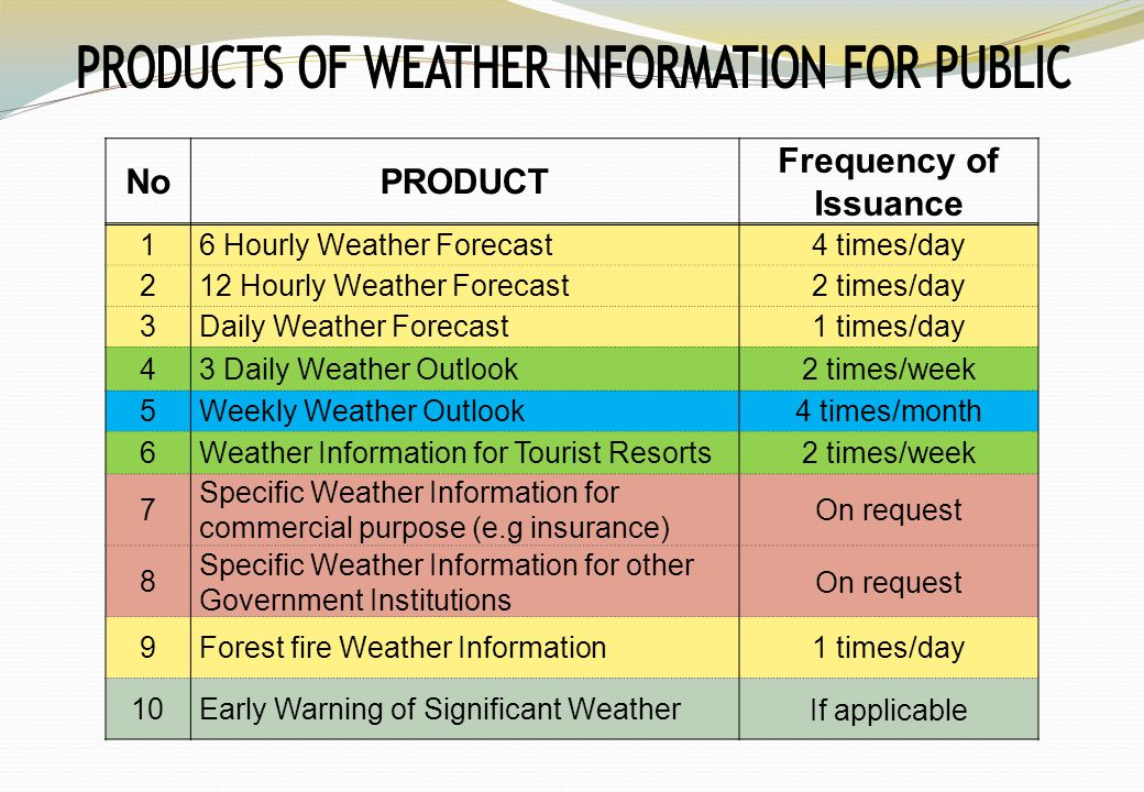 NoPRODUCT Frequency of Issuance 1 6 Hourly Weather Forecast4 times/day 2 12 Hourly Weather Forecast2 times/day 3 Daily Weather Forecast1 times/day 4 3