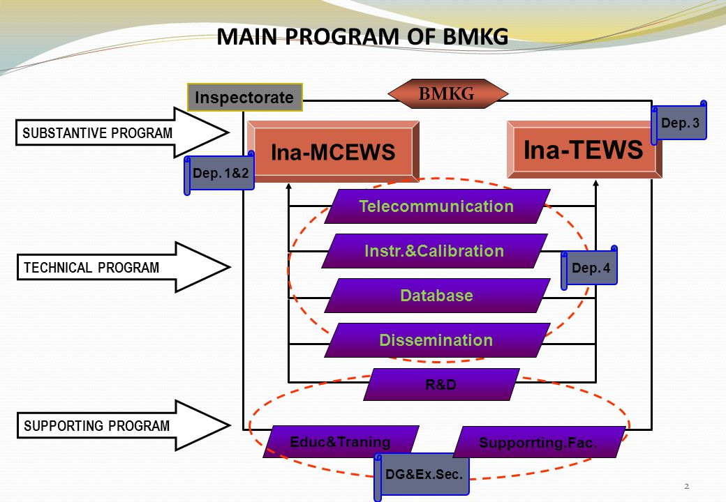 Educ&Traning BMKG Inspectorate Instr.&Calibration Ina-MCEWS Ina-TEWS Dep. 1&2 SUBSTANTIVE PROGRAM MAIN PROGRAM OF BMKG Dep. 3 Dep. 4 DG&Ex.Sec. Suppor