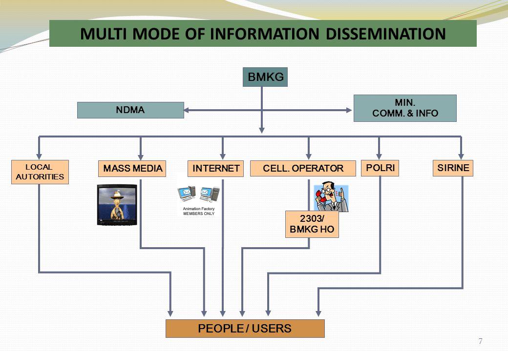 BMKG NDMA MIN.COMM. & INFO PEOPLE / USERS INTERNET CELL.