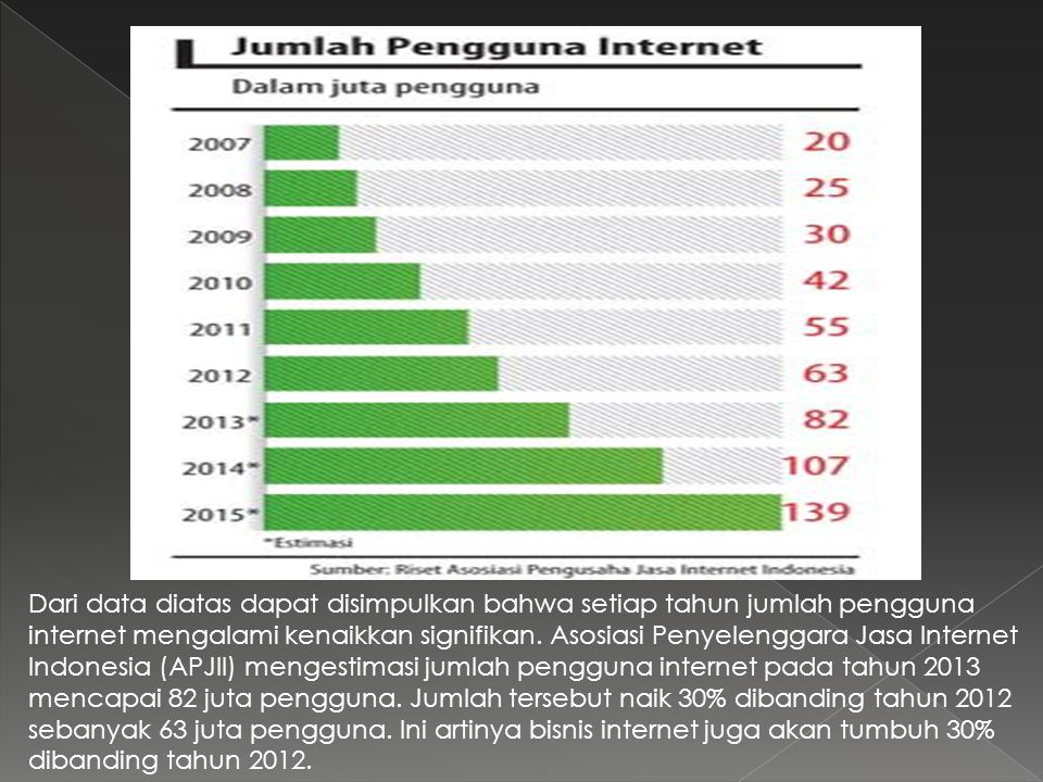 Dari data diatas dapat disimpulkan bahwa setiap tahun jumlah pengguna internet mengalami kenaikkan signifikan.