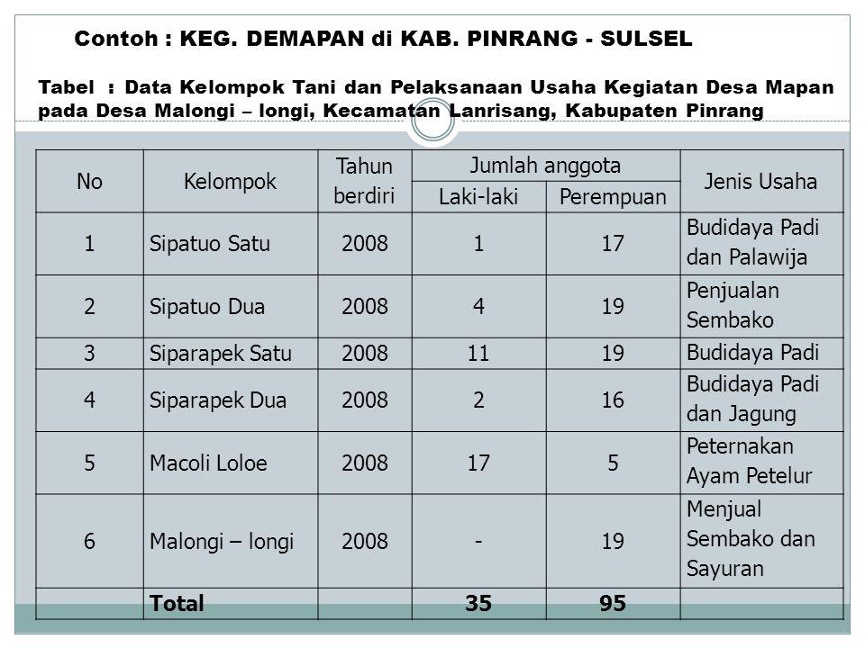 NoKelompok Tahun berdiri Jumlah anggota Jenis Usaha Laki-lakiPerempuan 1Sipatuo Satu2008117 Budidaya Padi dan Palawija 2Sipatuo Dua2008419 Penjualan S