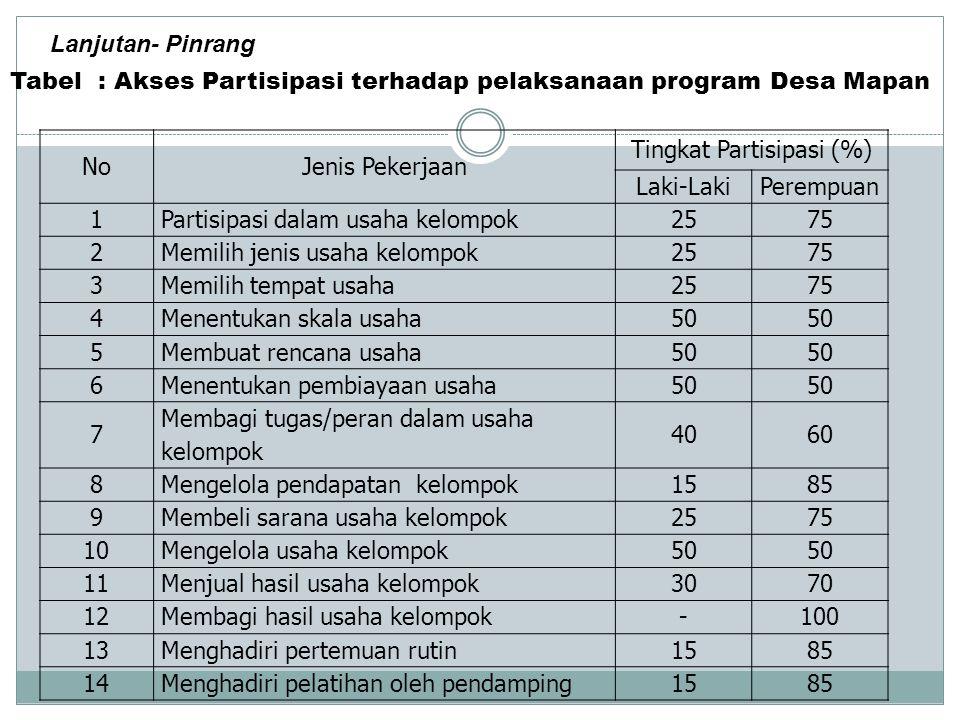 NoJenis Pekerjaan Tingkat Partisipasi (%) Laki-LakiPerempuan 1Partisipasi dalam usaha kelompok2575 2Memilih jenis usaha kelompok2575 3Memilih tempat u