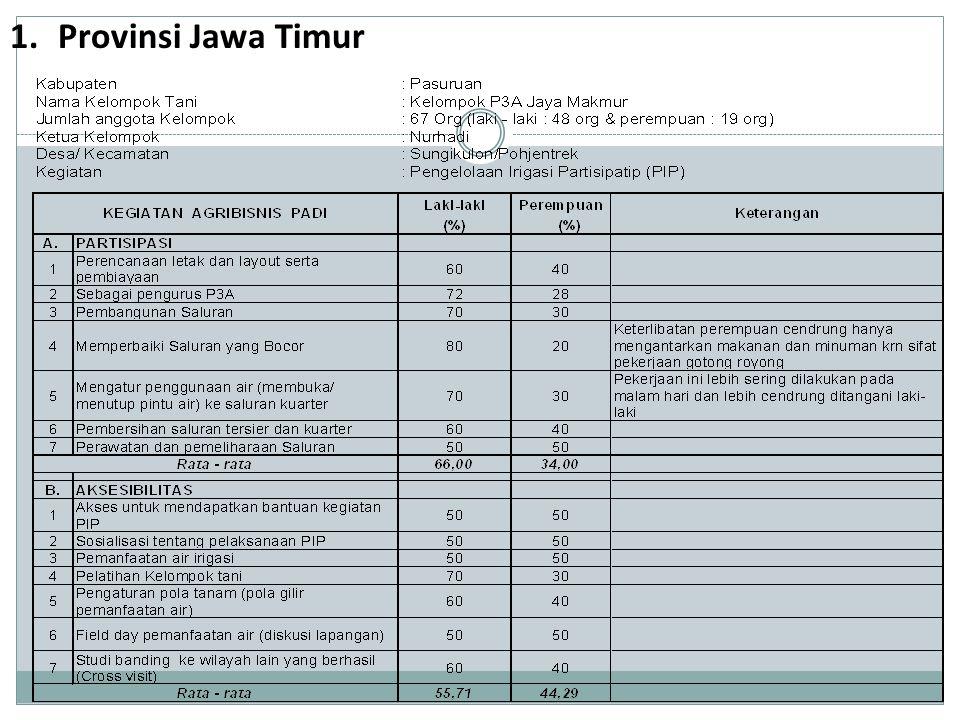 1.Provinsi Jawa Timur