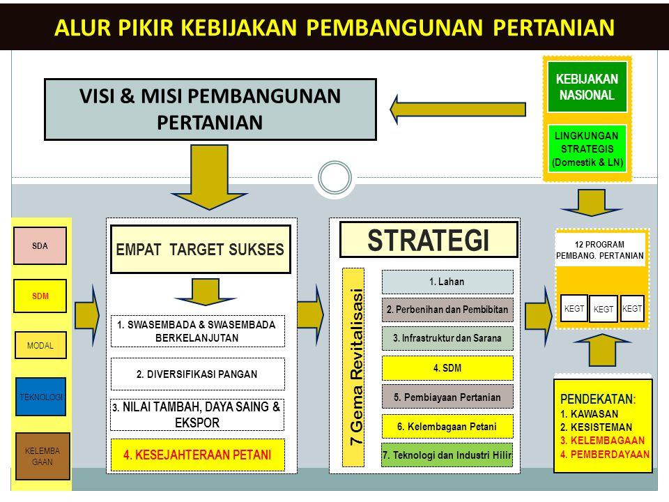 SDA SDM MODAL TEKNOLOGI KELEMBA GAAN KEBIJAKAN NASIONAL LINGKUNGAN STRATEGIS (Domestik & LN) 12 PROGRAM PEMBANG. PERTANIAN KEGT PENDEKATAN: 1. KAWASAN