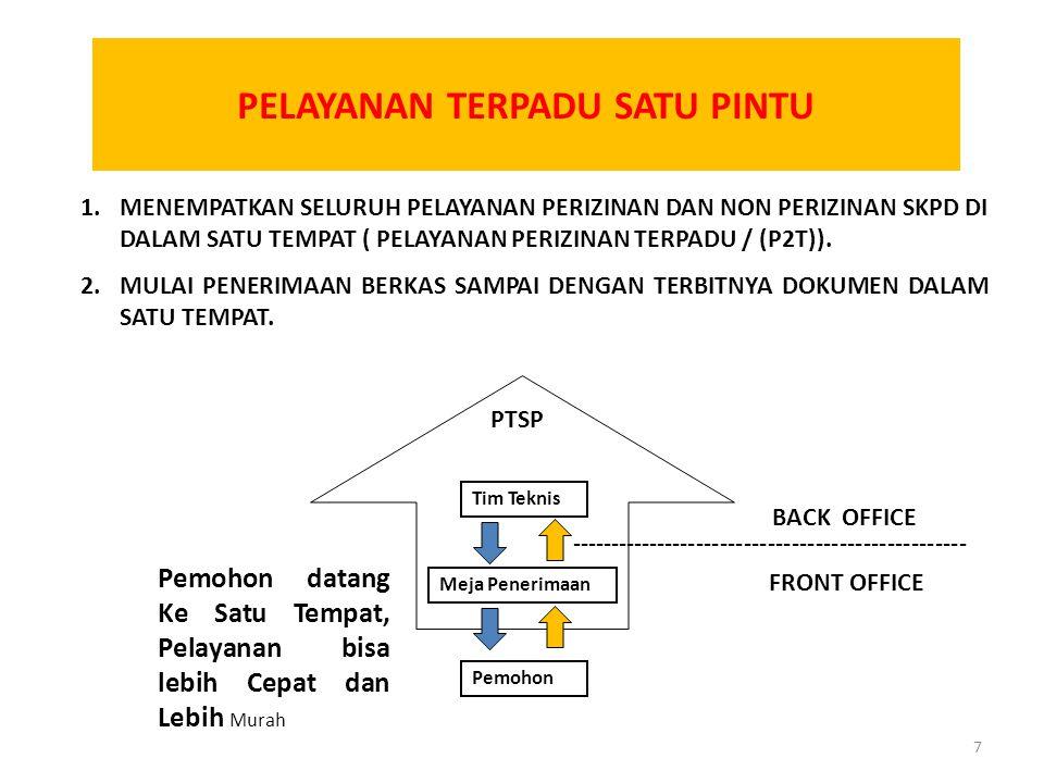KEWENANGAN PENANDATANGAN PERIZINAN Pergub 36/2011 tentang Perubahan Atas Pergub DIY No.