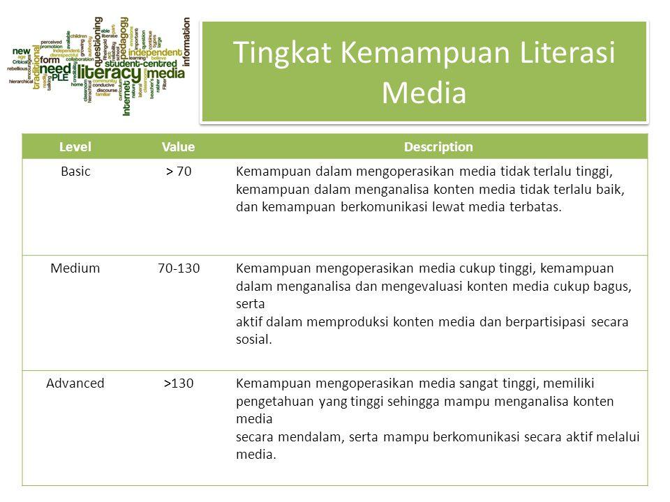 Tingkat Kemampuan Literasi Media LevelValueDescription Basic> 70Kemampuan dalam mengoperasikan media tidak terlalu tinggi, kemampuan dalam menganalisa