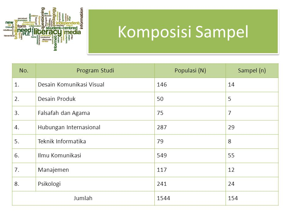 Komposisi Sampel No.Program StudiPopulasi (N)Sampel (n) 1.Desain Komunikasi Visual14614 2.Desain Produk505 3.Falsafah dan Agama757 4.Hubungan Internas