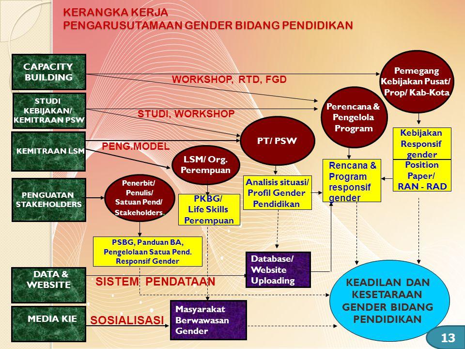 KERANGKA KERJA PENGARUSUTAMAAN GENDER BIDANG PENDIDIKAN Pemegang Kebijakan Pusat/ Prop/ Kab-Kota Kebijakan Responsif gender KEADILAN DAN KESETARAAN GE