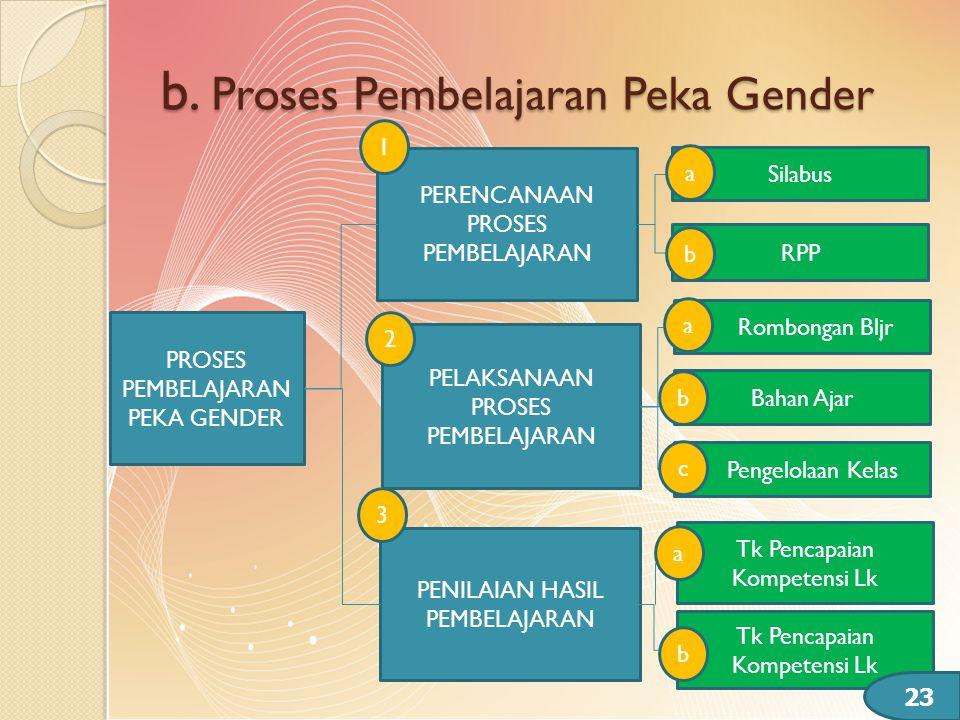 b. Proses Pembelajaran Peka Gender 23 PROSES PEMBELAJARAN PEKA GENDER PERENCANAAN PROSES PEMBELAJARAN PELAKSANAAN PROSES PEMBELAJARAN PENILAIAN HASIL