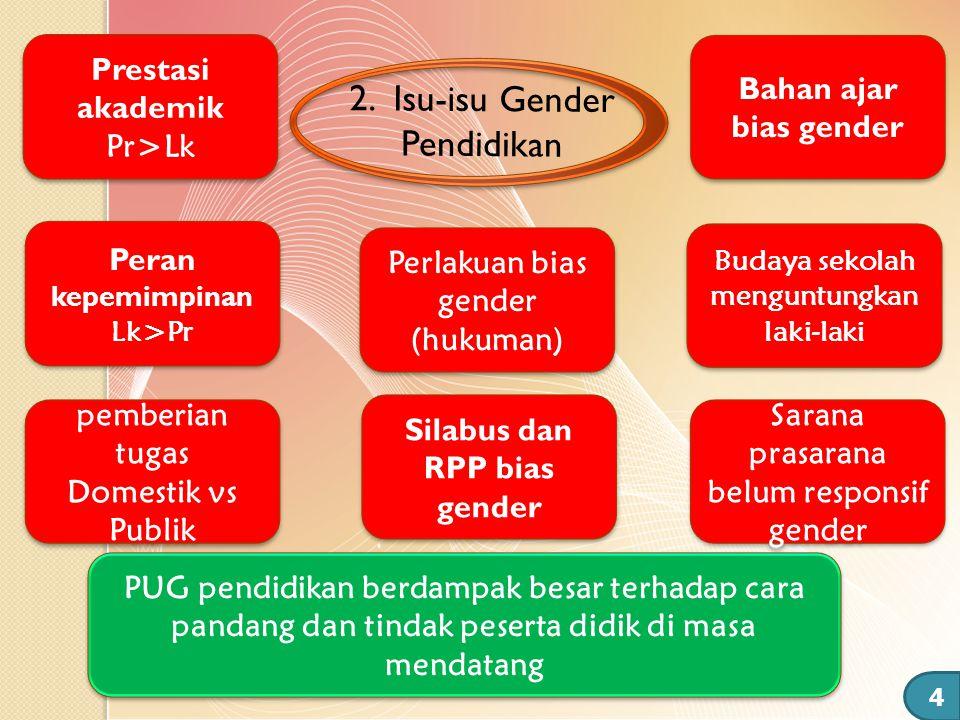 pemberian tugas Domestik vs Publik pemberian tugas Domestik vs Publik Peran kepemimpinan Lk>Pr Peran kepemimpinan Lk>Pr Prestasi akademik Pr>Lk Presta