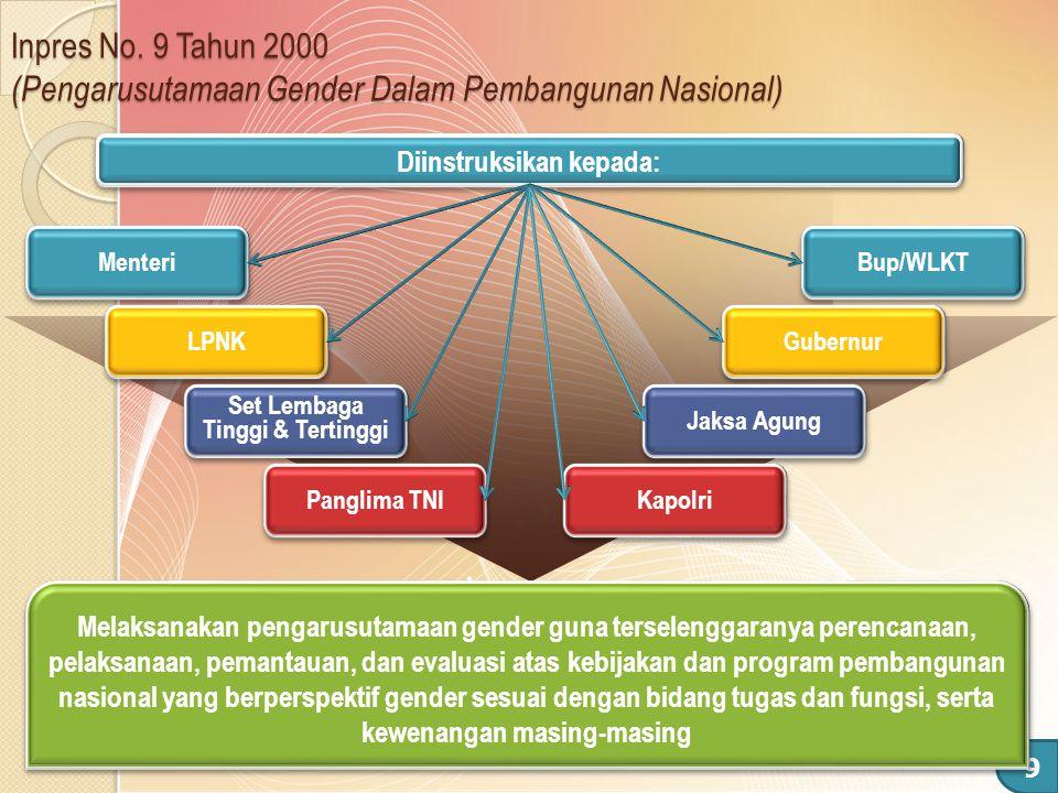 9 Inpres No. 9 Tahun 2000 (Pengarusutamaan Gender Dalam Pembangunan Nasional) Diinstruksikan kepada: Menteri LPNK Set Lembaga Tinggi & Tertinggi Pangl