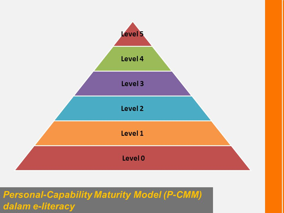 Level 5 Level 4 Level 3 Level 2 Level 1 Level 0 Personal-Capability Maturity Model (P-CMM) dalam e-literacy