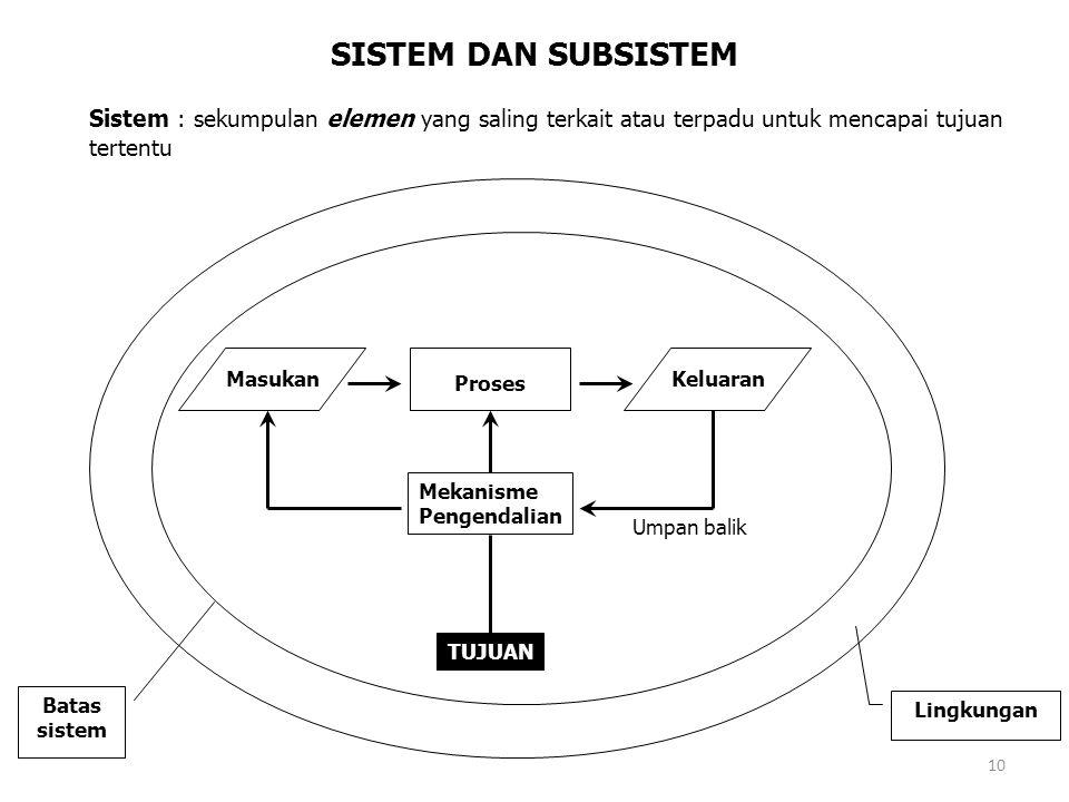 10 SISTEM DAN SUBSISTEM Sistem : sekumpulan elemen yang saling terkait atau terpadu untuk mencapai tujuan tertentu Masukan Proses Keluaran Mekanisme P
